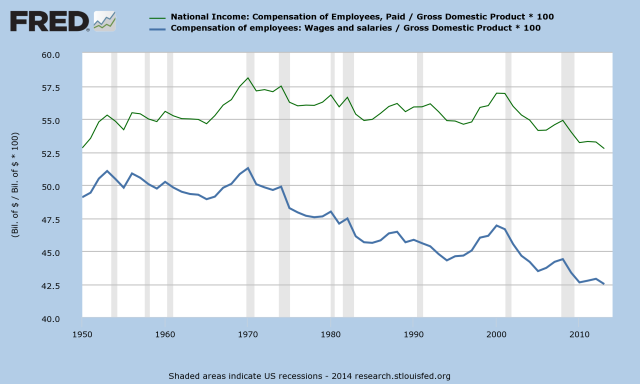 U.S._Compensation_as_Percent_of_GDP_-_v1.png